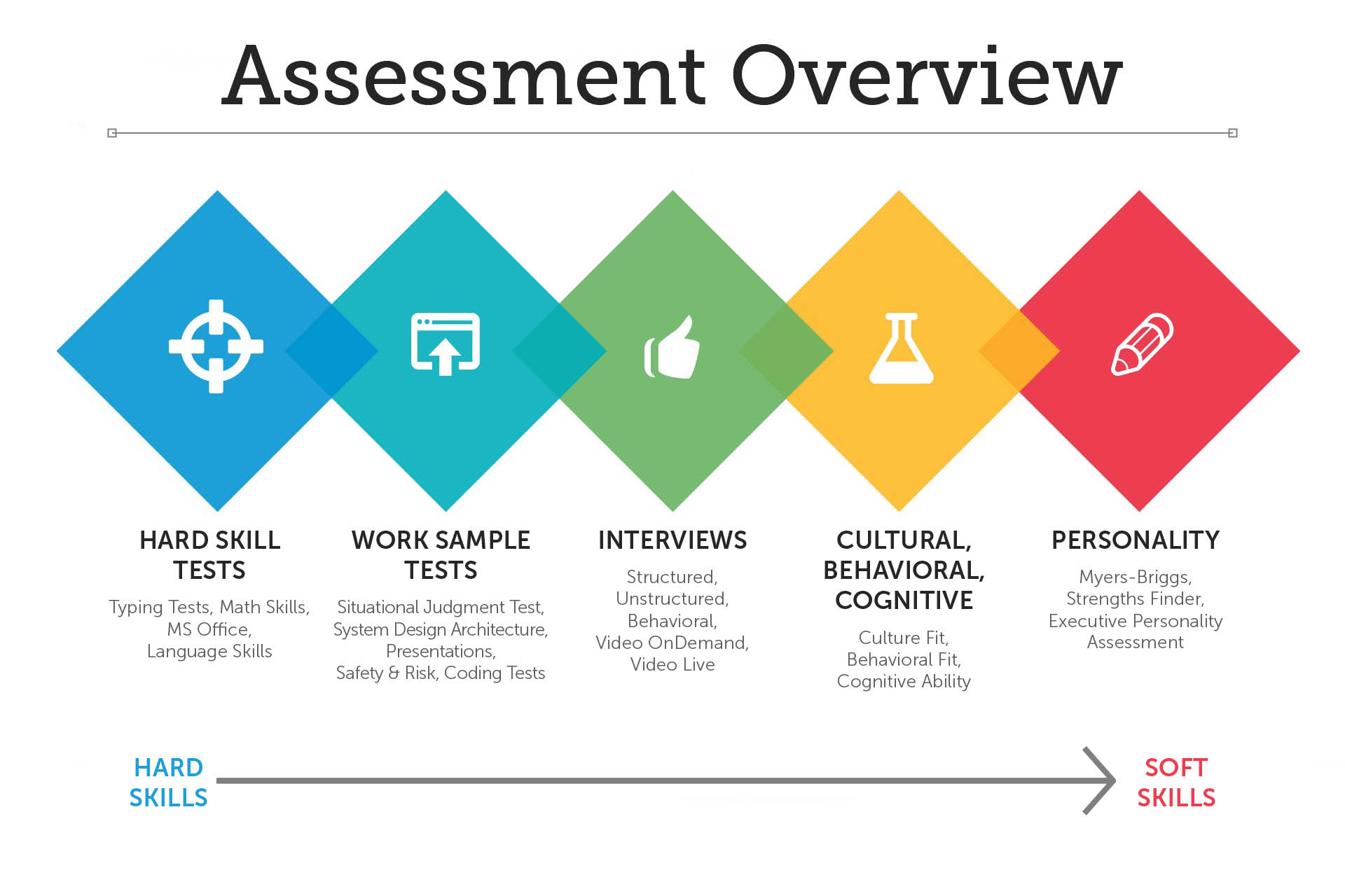 What Are Pre Employment Assessments Tests Hirevue Job assessment tests come in many flavors. pre employment assessments tests