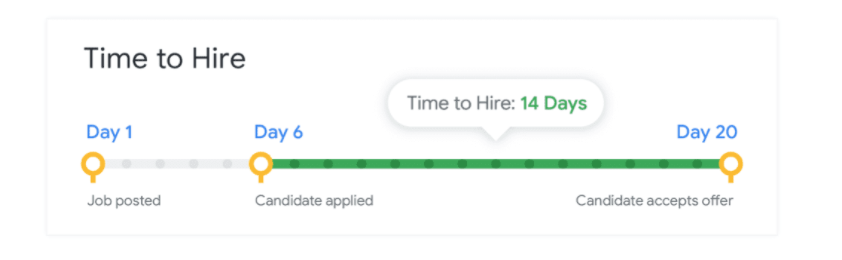 Time to Hire: 14 Days
